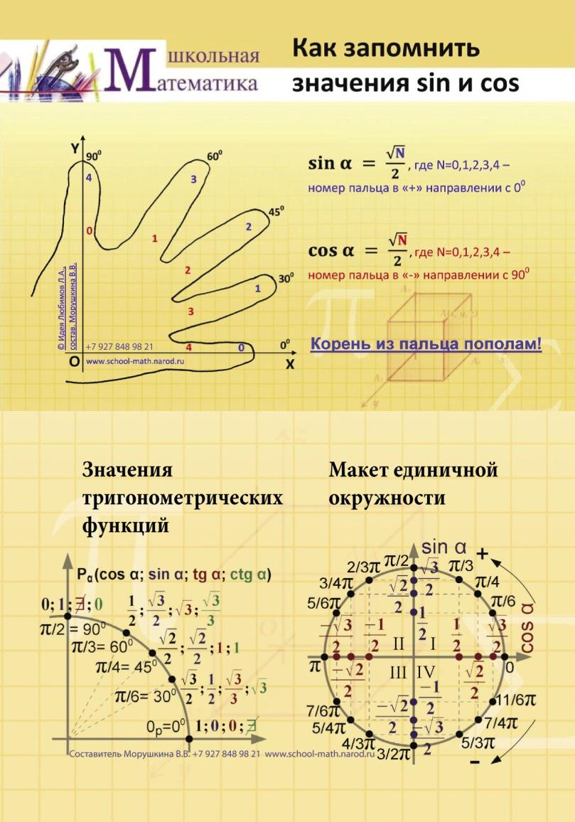 Шпаргалка по математике для подготовки к ЕГЭ и ГИА
